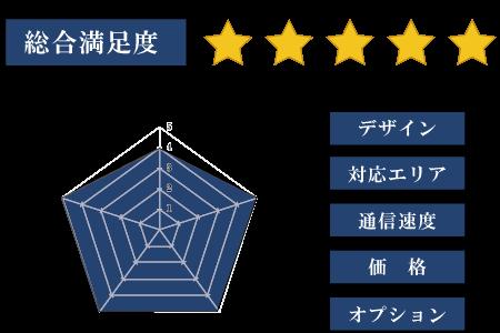 radarchart5_SoftBank